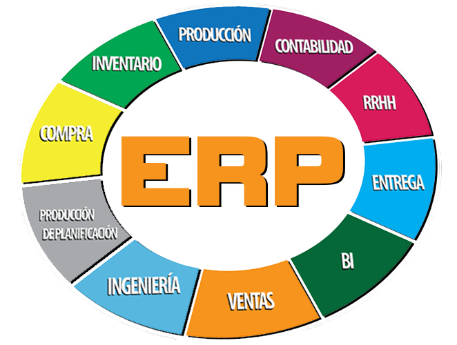 ERP (Enterprise Resource Planning) o Software de Gestión Empresarial